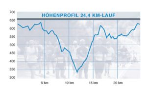hoehenprofil_24km-run-am-ring